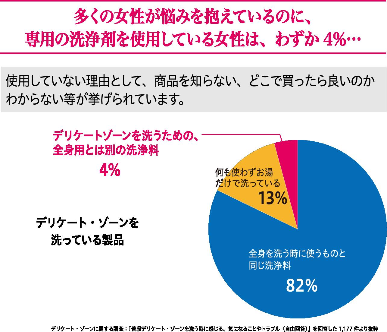 多くの女性が悩みを抱えているのに、専用の洗浄剤を使用している女性は、わずか4%